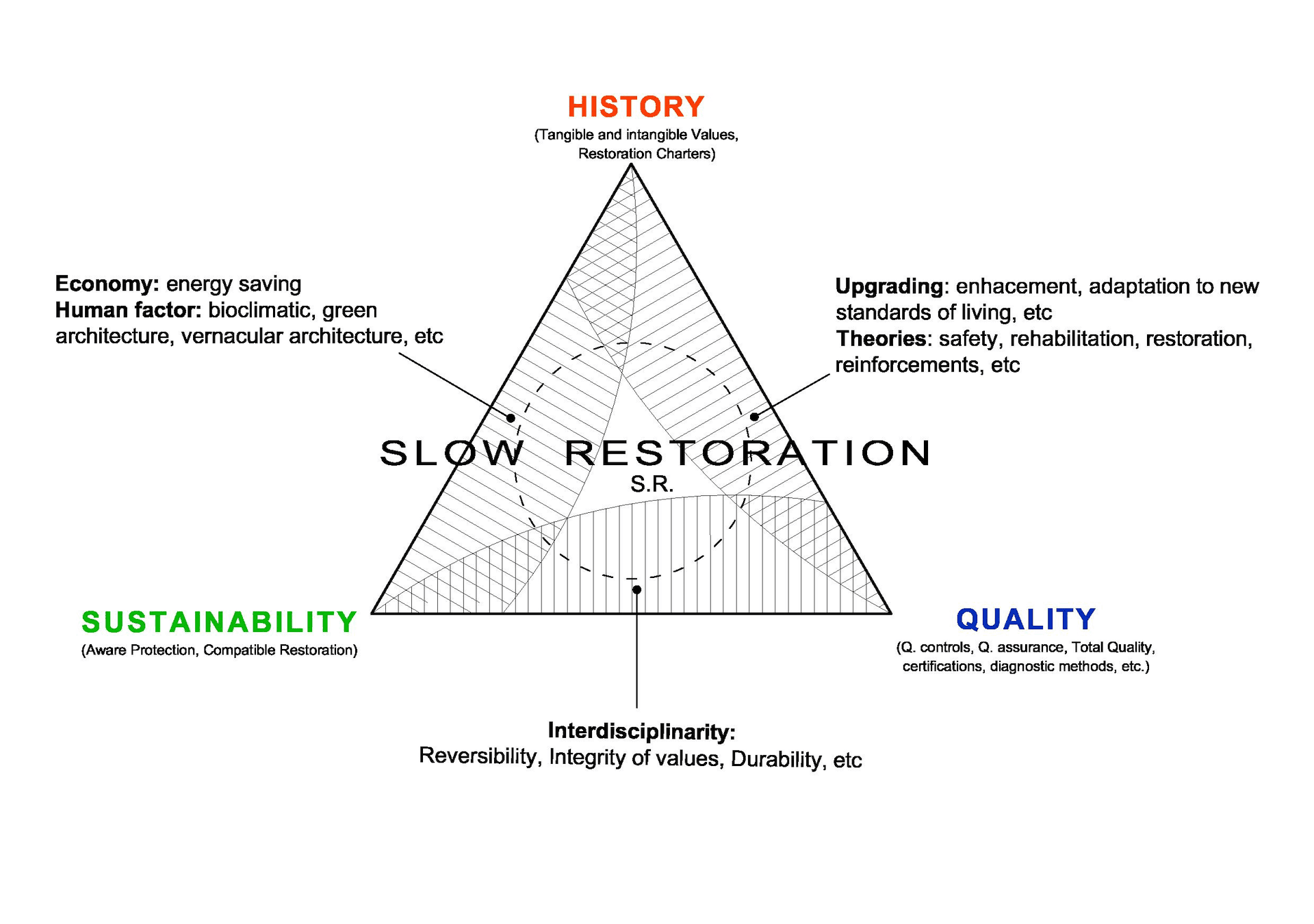 Diagram of restoration philosophy.