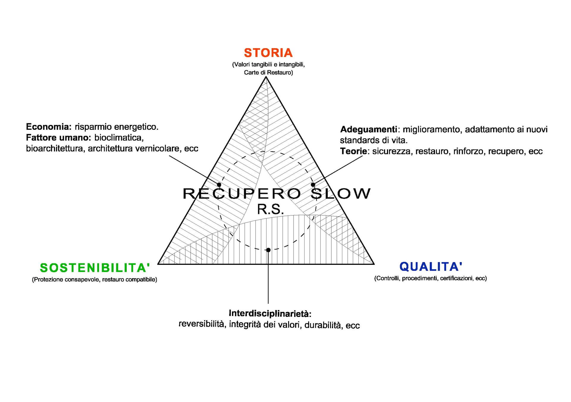 Diagramma della filosofia del restauro.
